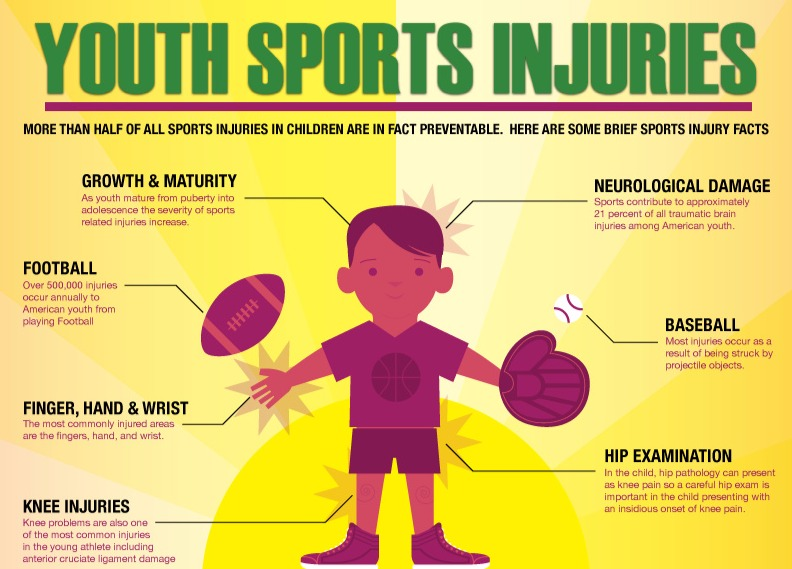 Injury Prevention In Sports Injury Prevention In Youth